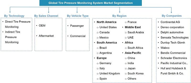 Global Tire Pressure Monitoring Systems Market Segmentation