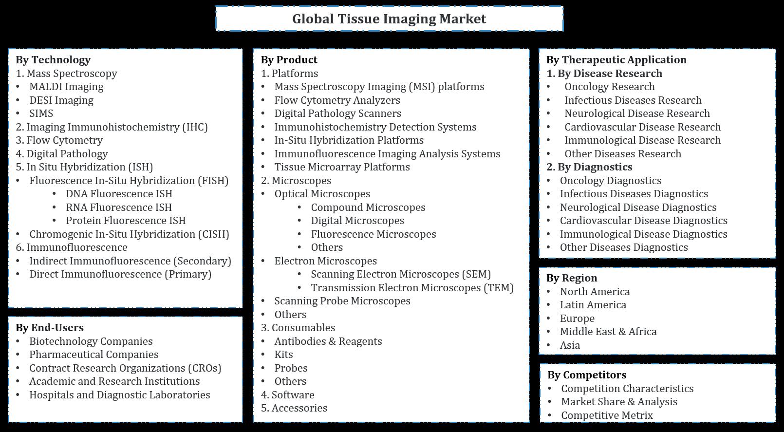 Global Tissue Imaging Market Segmentation