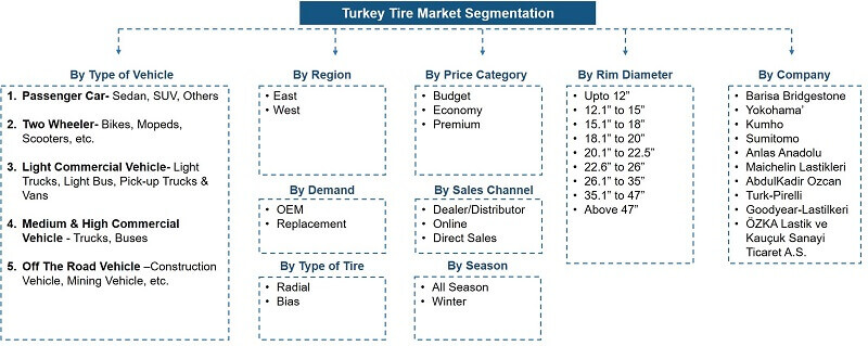 Turkey Tire Market Segmentation