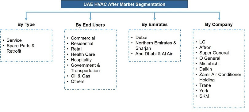 UAE HVAC After Market Segmentation