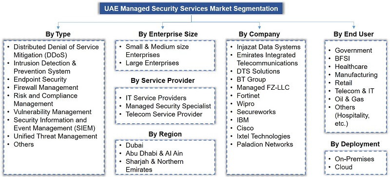 UAE Managed Security Services Market Segmentation