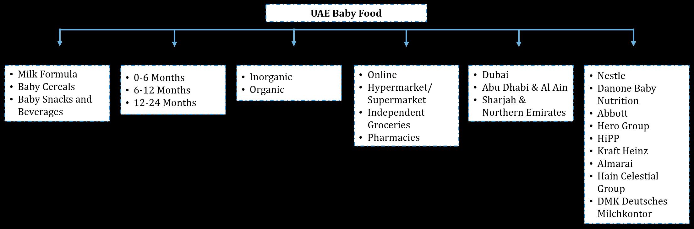 UAE Baby Food Market Segmentation