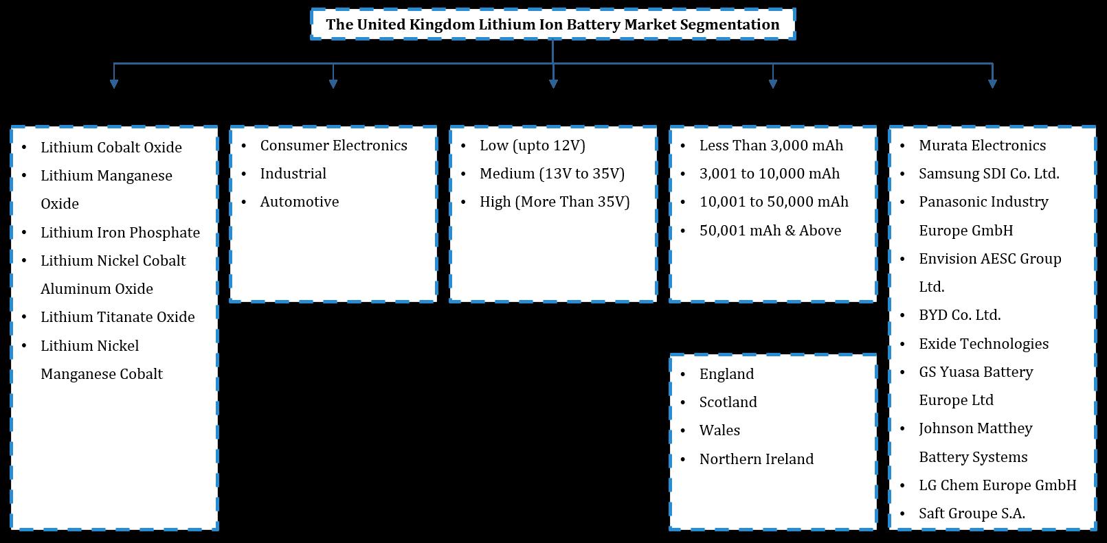 The UK Lithium Ion Battery Market Segmentation