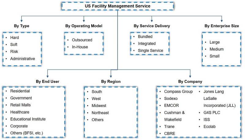 USA Facility Management Market Segmentation