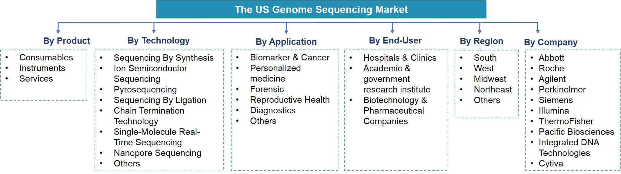 USA Genome Sequencing Market Segmentation