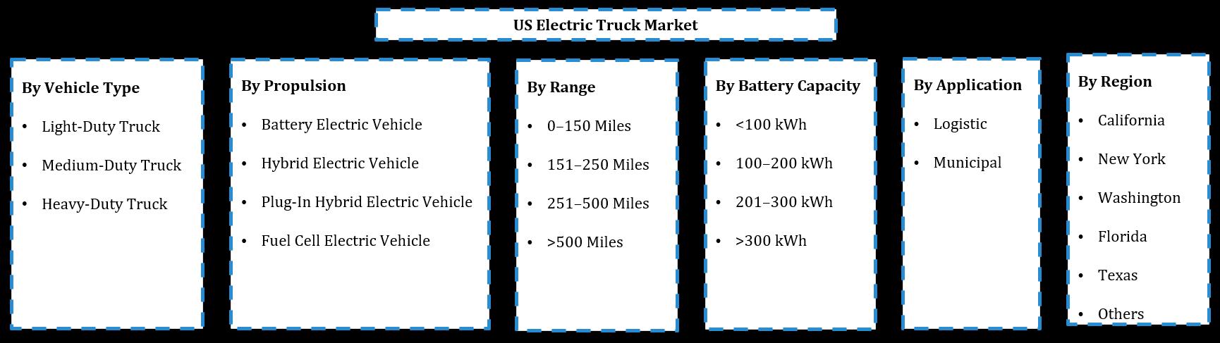 USA Electric Truck Market Segmentation