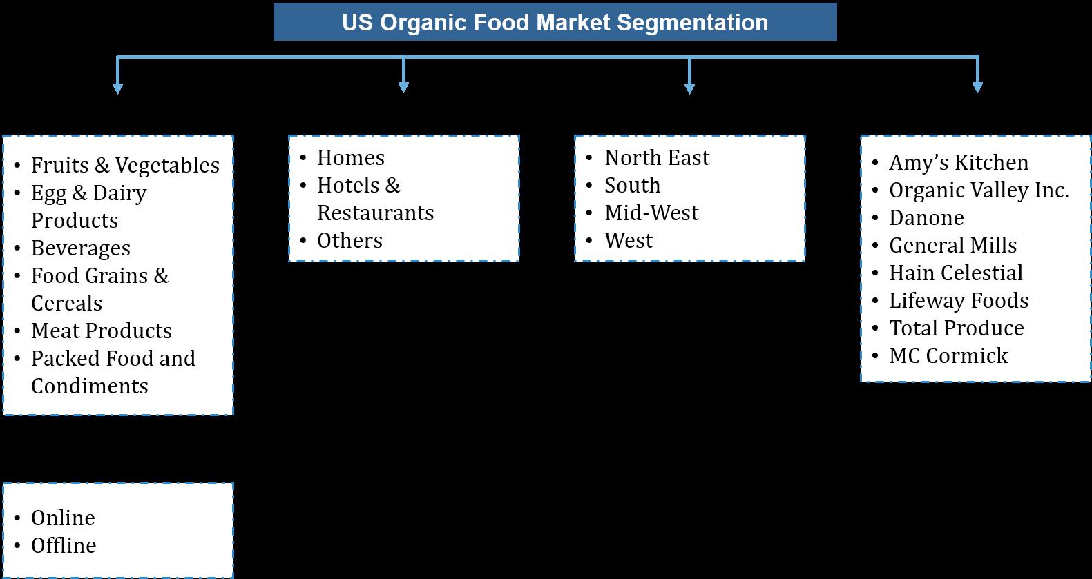 USA Organic Food Market Segmentation