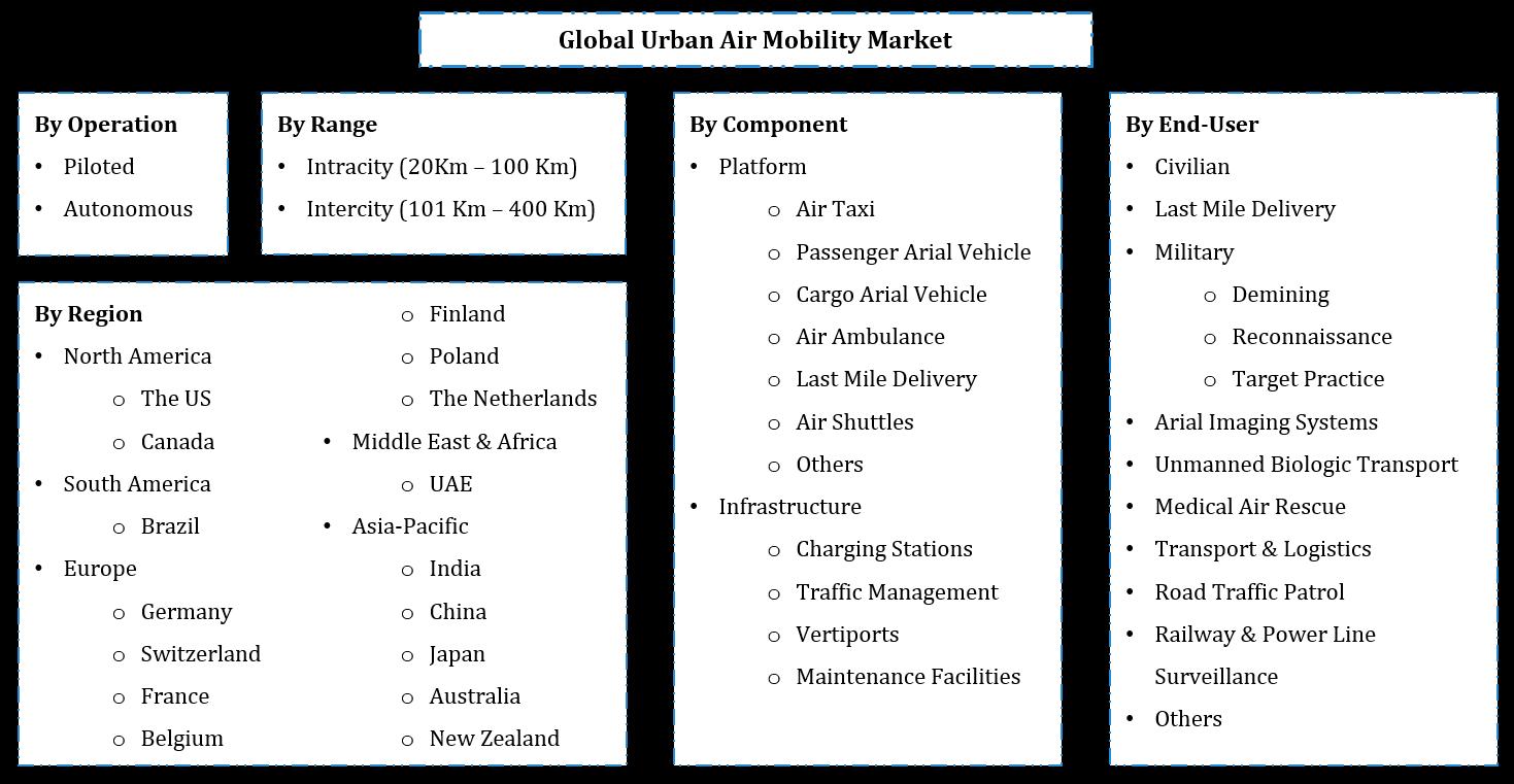 Global Urban Air Mobility Market Segmentation