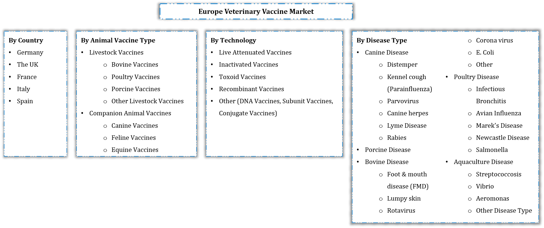 Europe Veterinary Vaccine Market Segmentation