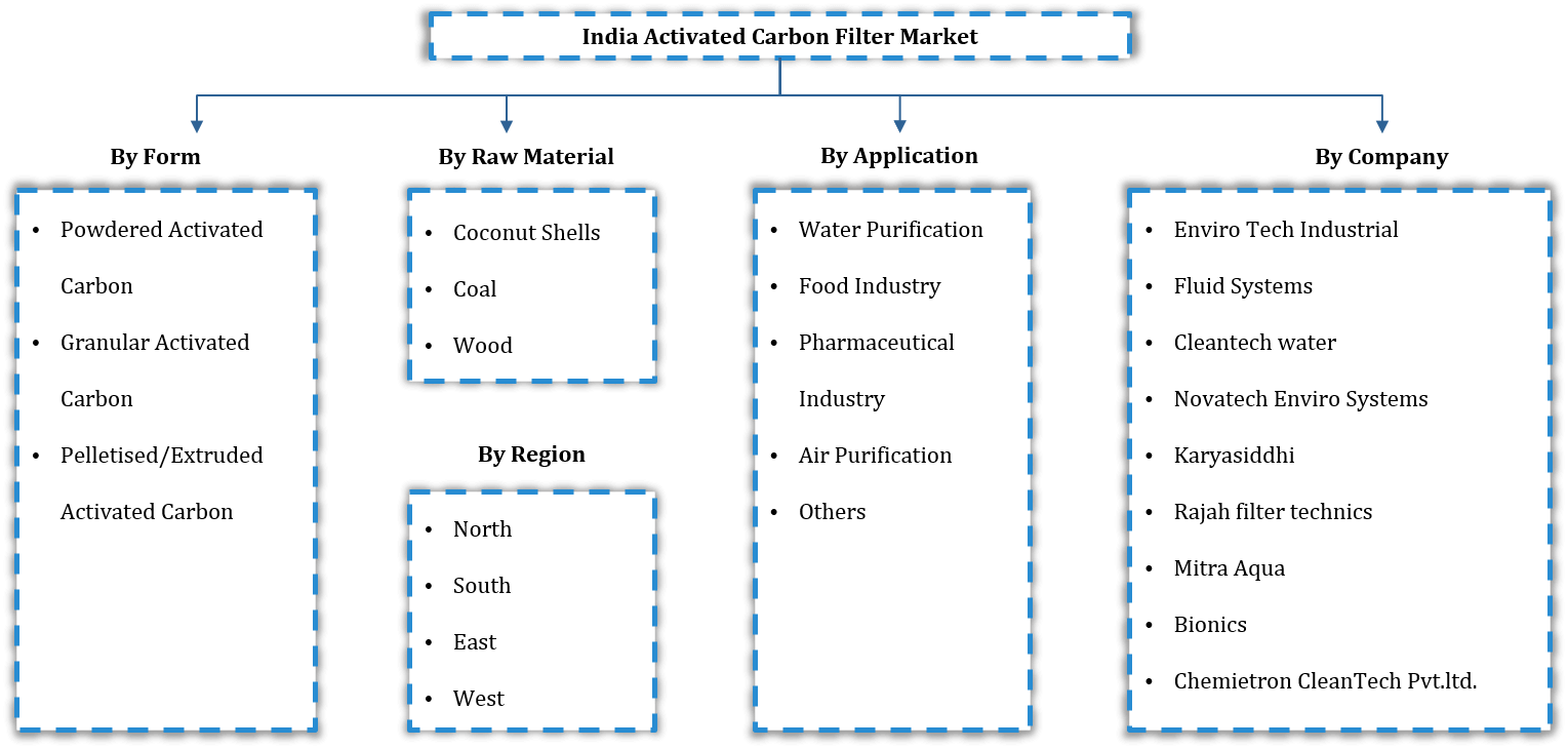 India Activated Carbon Filter Market Segmentation