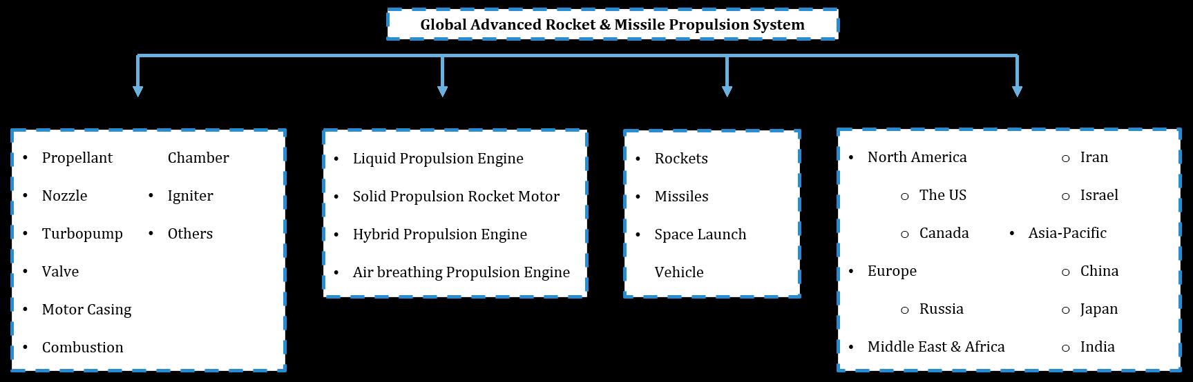 Global Advanced Rocket & Missile Propulsion System Market Segmentation
