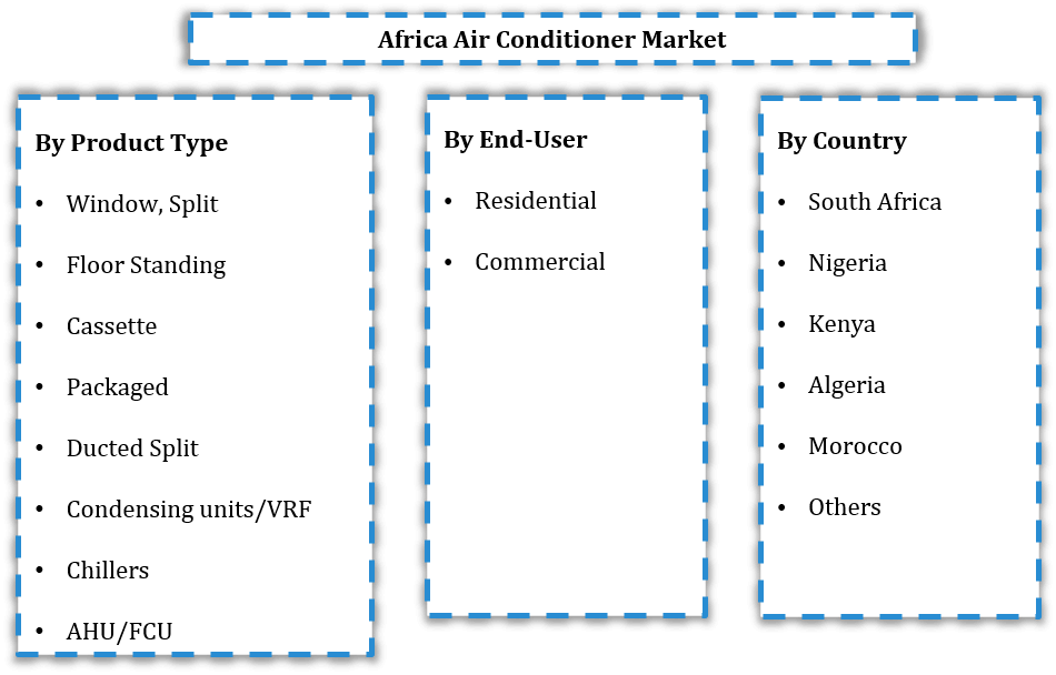 Africa Air Conditioner Market Segmentation