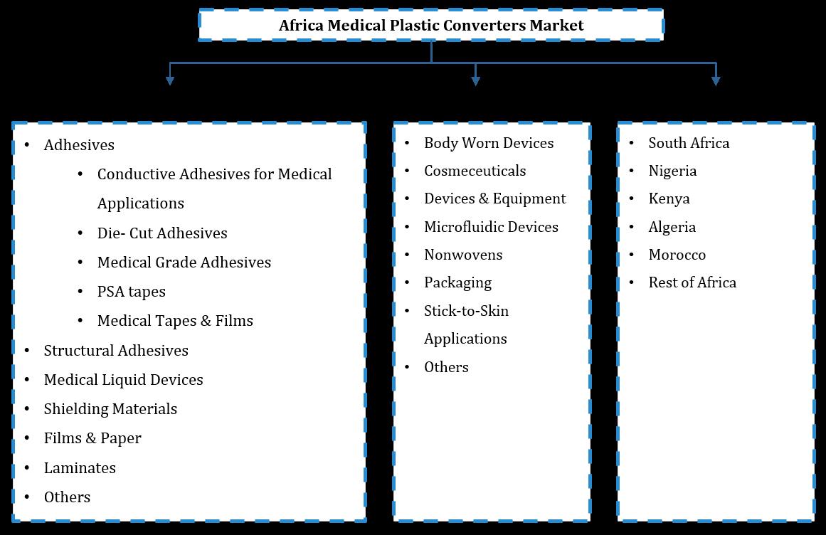 Africa Medical Plastic Converters Market Segmentation