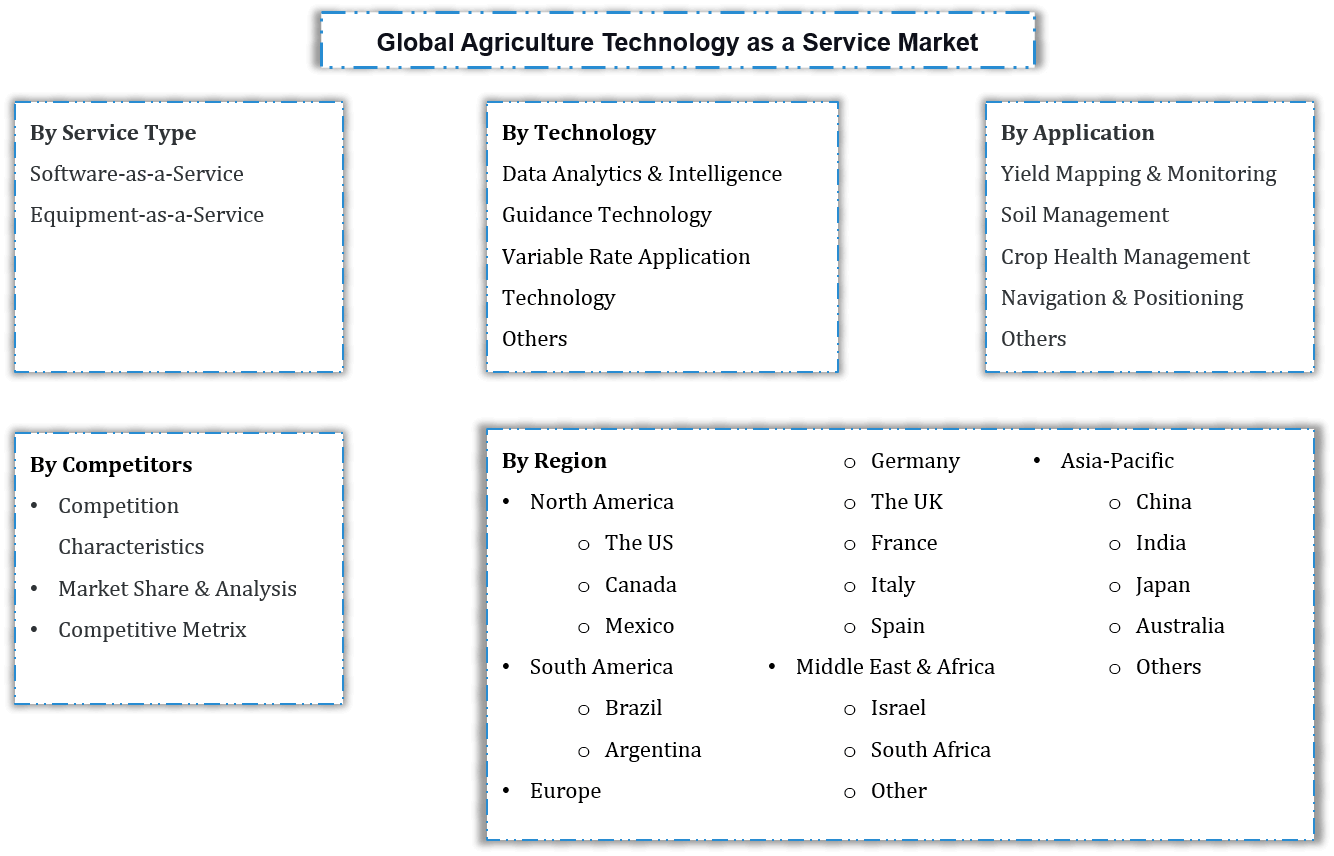 Global Agriculture Technology as a Service Market Segmentation