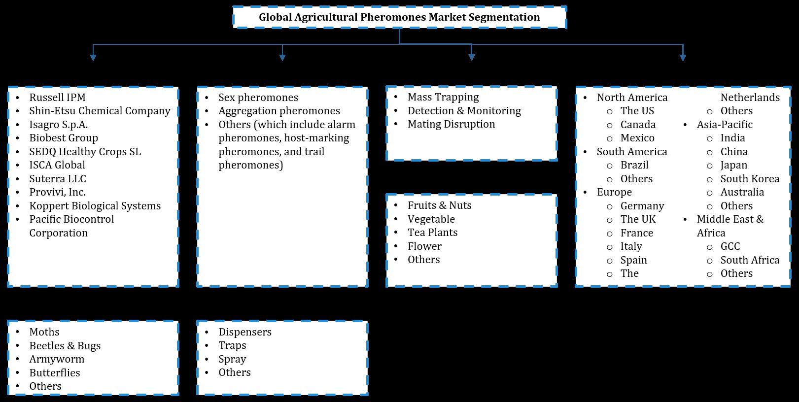Global Agricultural Pheromones Market Segmentation