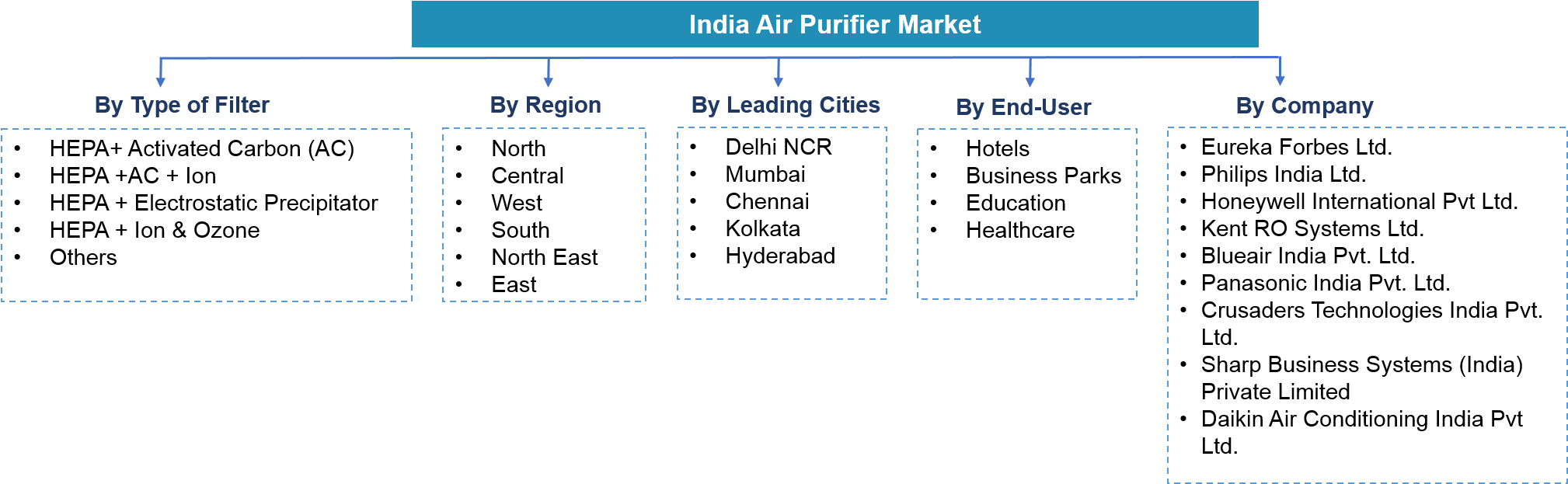 India Air Purifier Market Segmentation