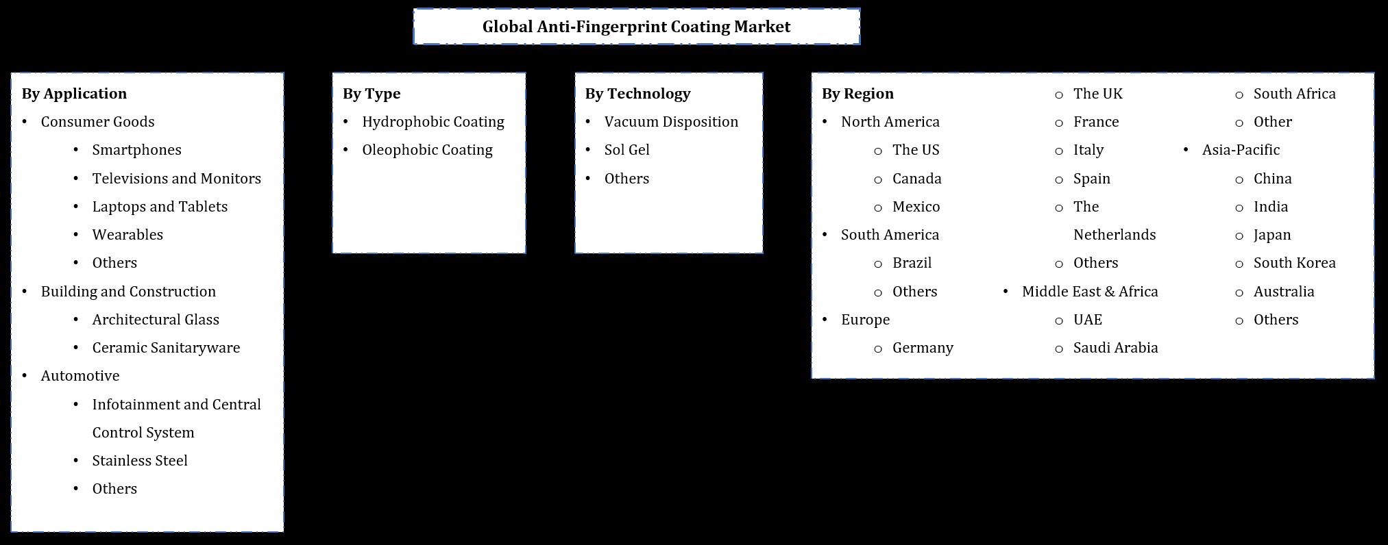 Global Anti Fingerprint Coatings Market Segmentation