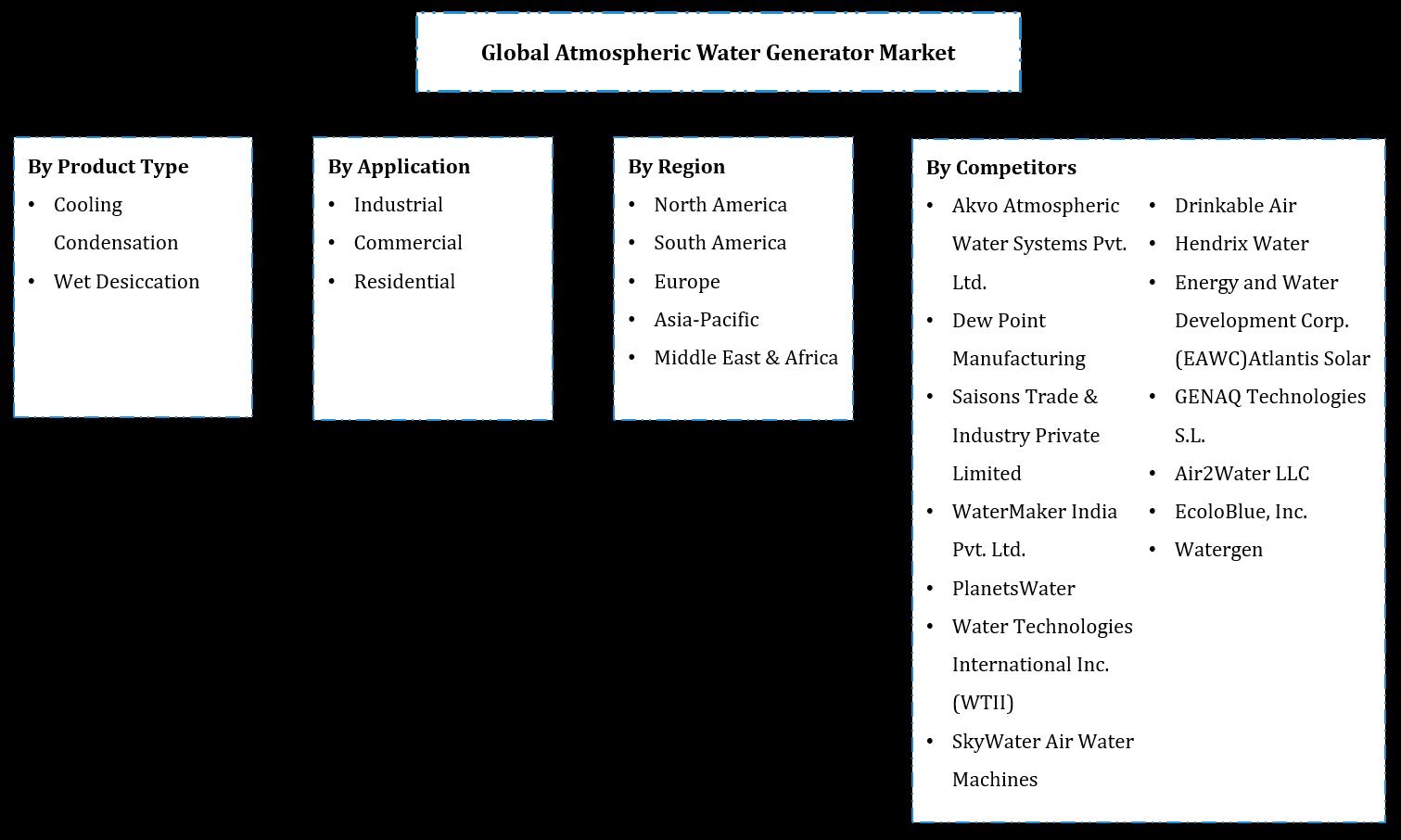 Atmospheric Water Generator AWG Market Segmentation