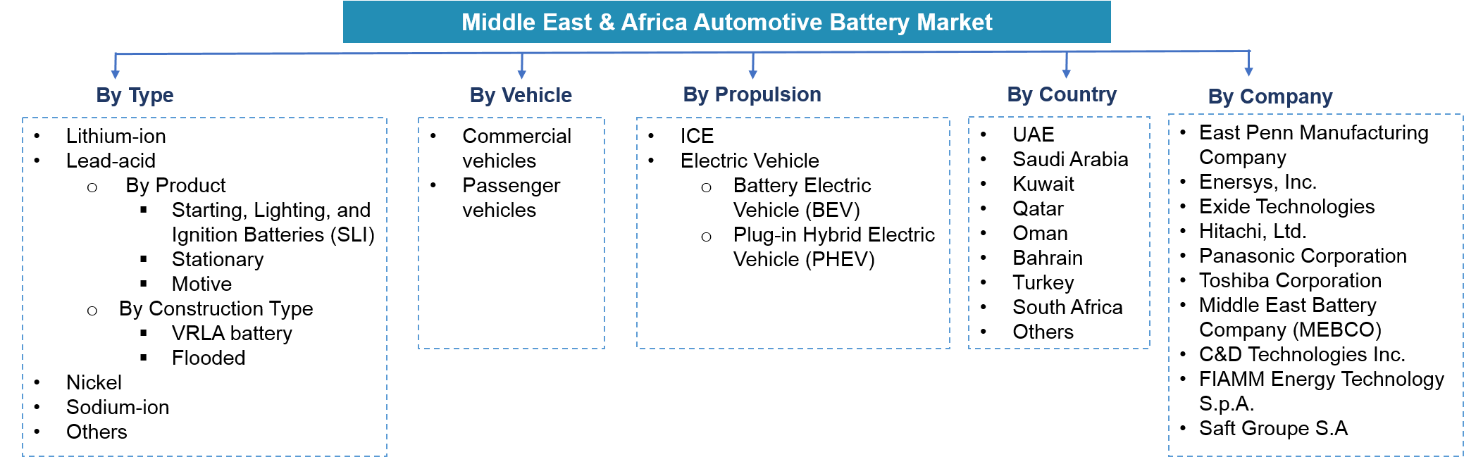 Middle East & Africa Automotive Battery Market Segmentation