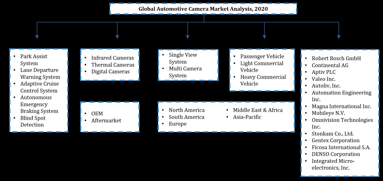 Global Automotive Camera Market Segmentation