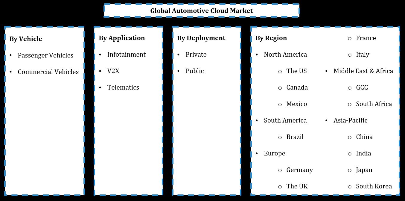 Global Automotive Cloud Market Segmentation