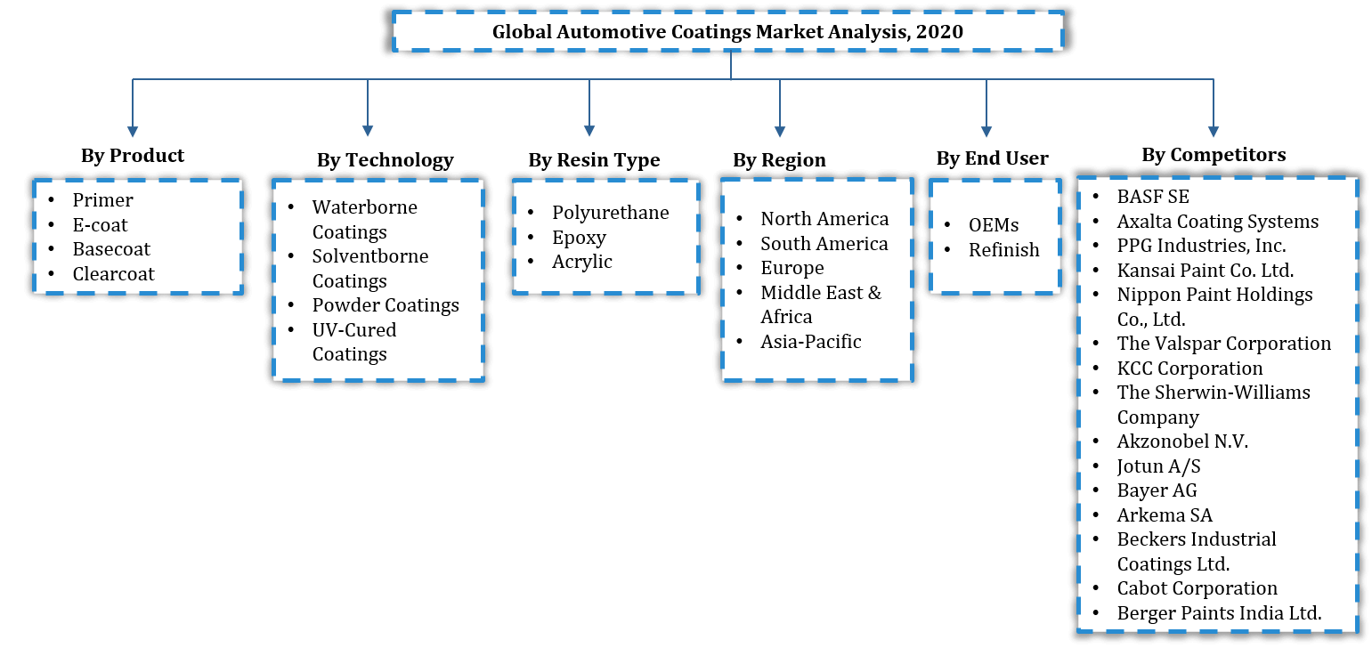 Global Automotive Coatings Market Segmentation