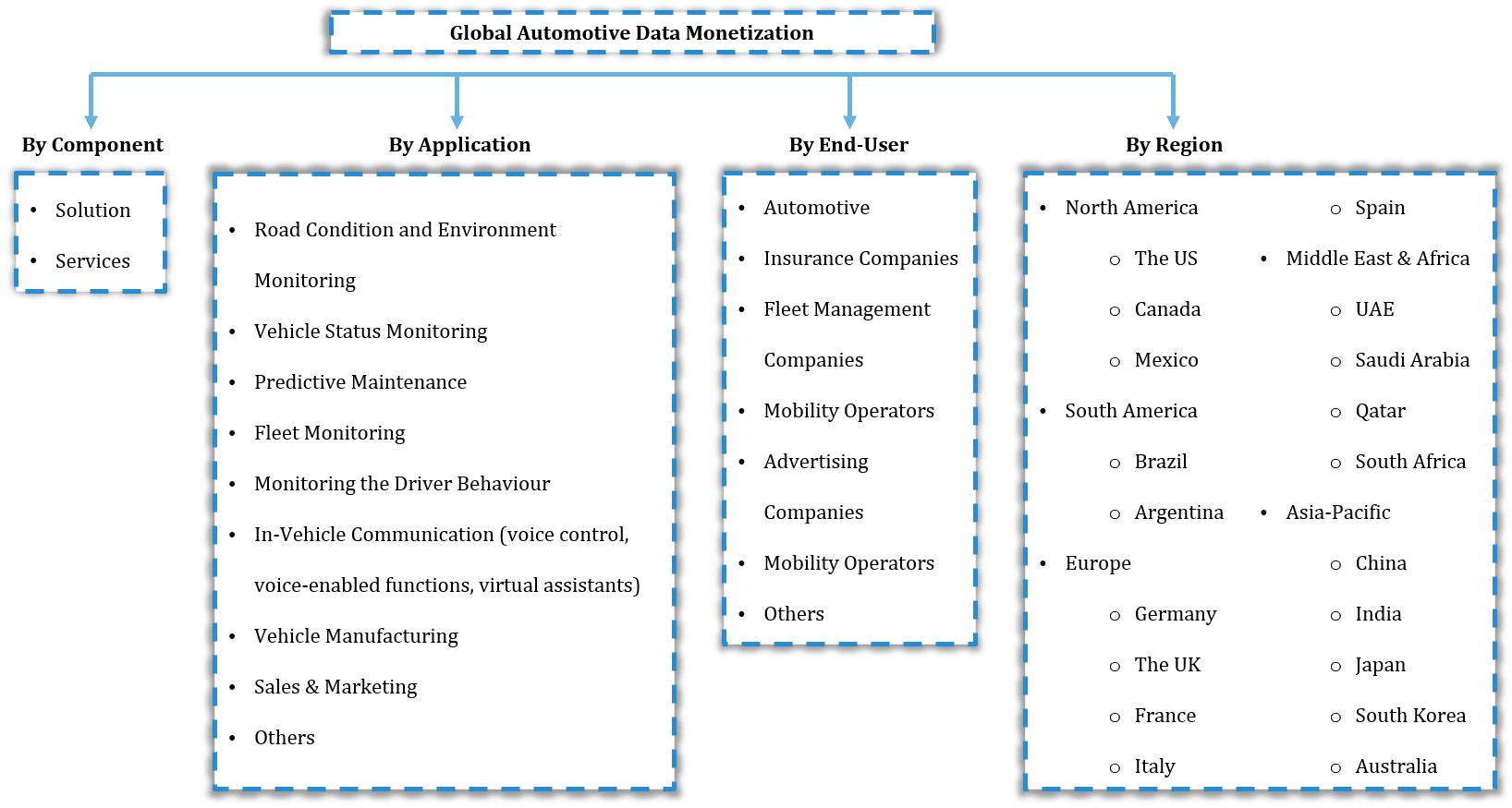 Global Automotive Data Monetization Market Segmentation
