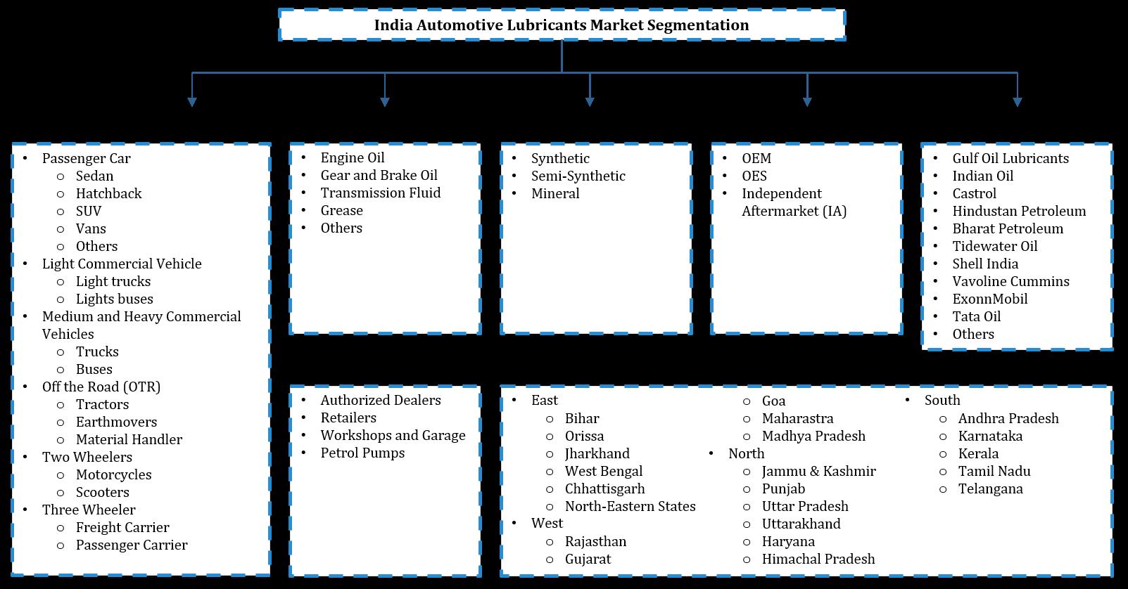 India Automotive Lubricants Market Segmentation