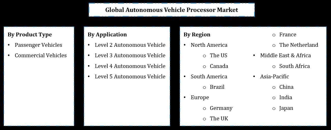 Global Autonomous Vehicle Processor Market Segmentation