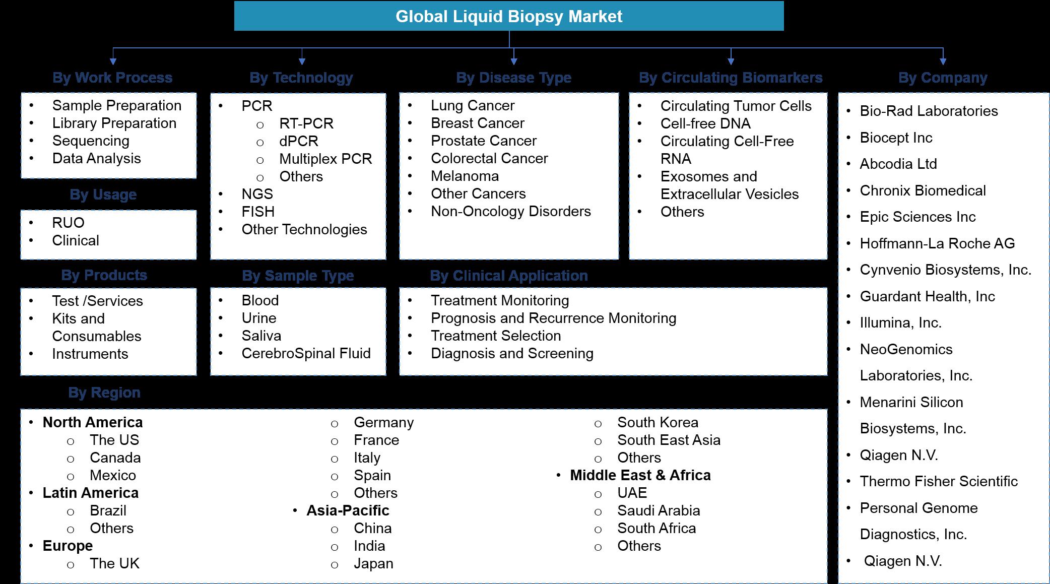Global Liquid Biopsy Market Segmentation