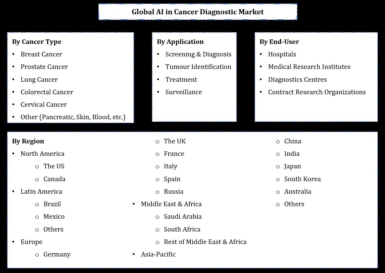 AI in Cancer Diagnostic Market Segmentation