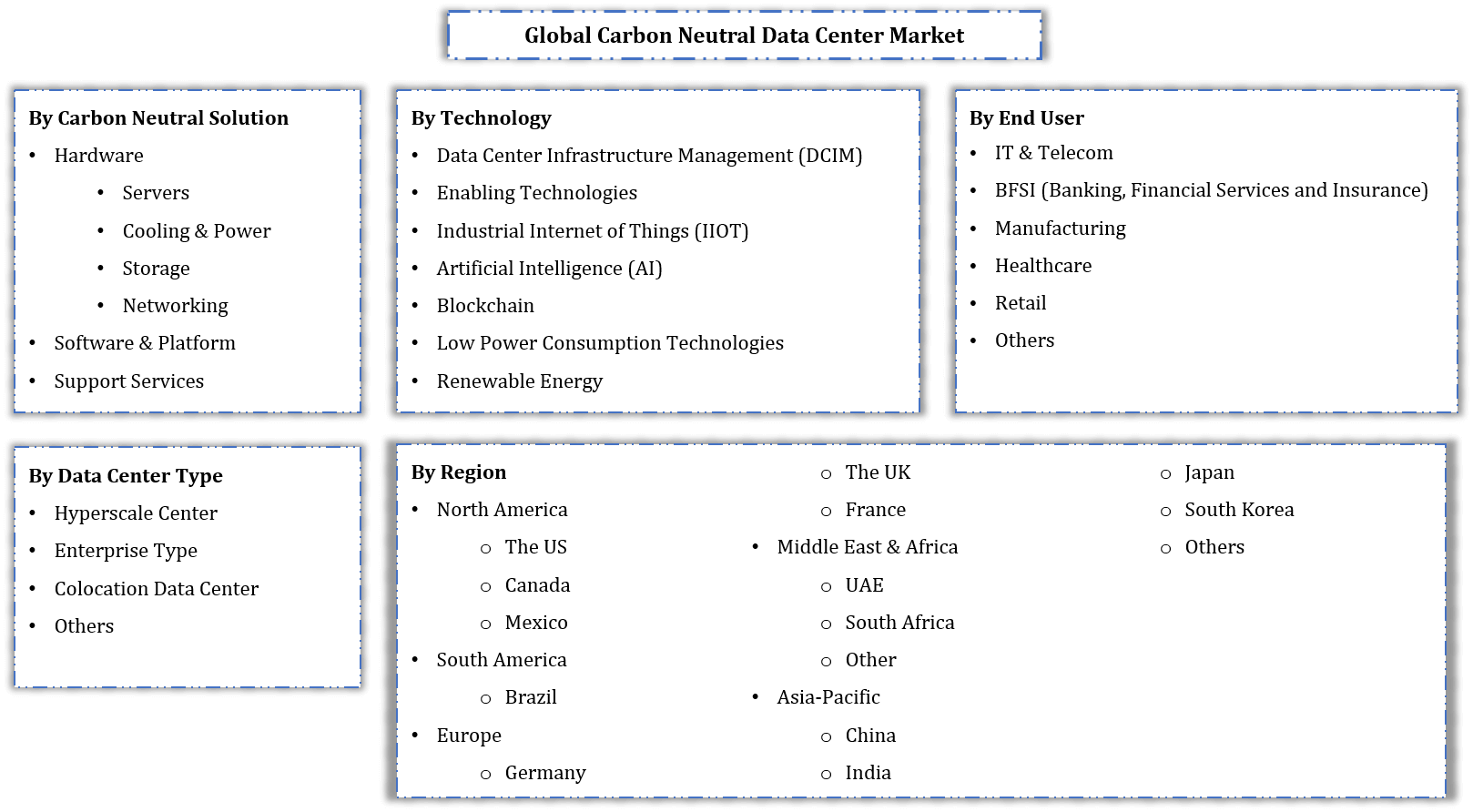 Global Carbon Neutral Data Centers Market Segmentation