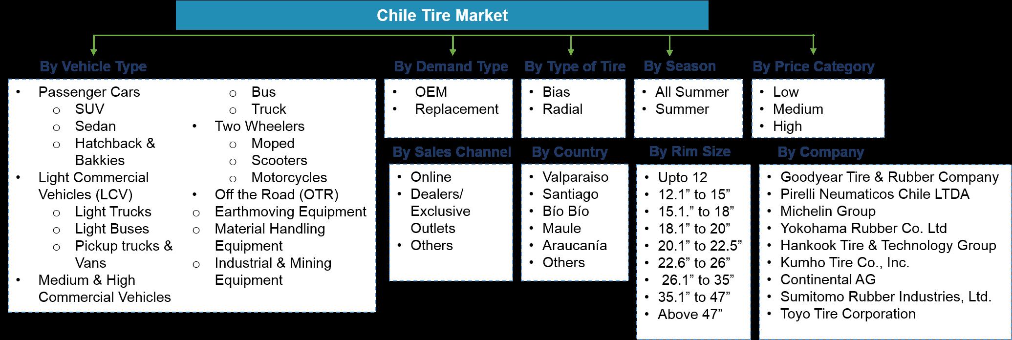 Chile Tire Market Segentation
