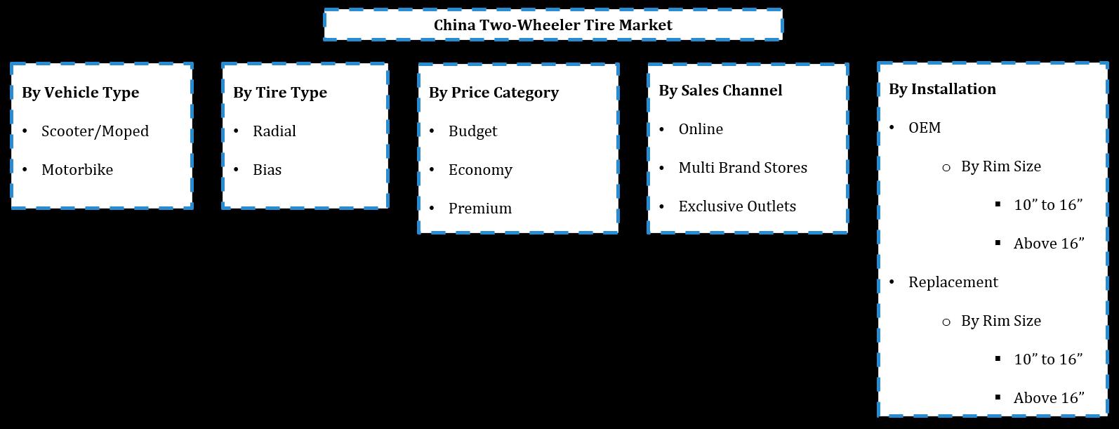 China 2-Wheeler Tire Market Segmentation