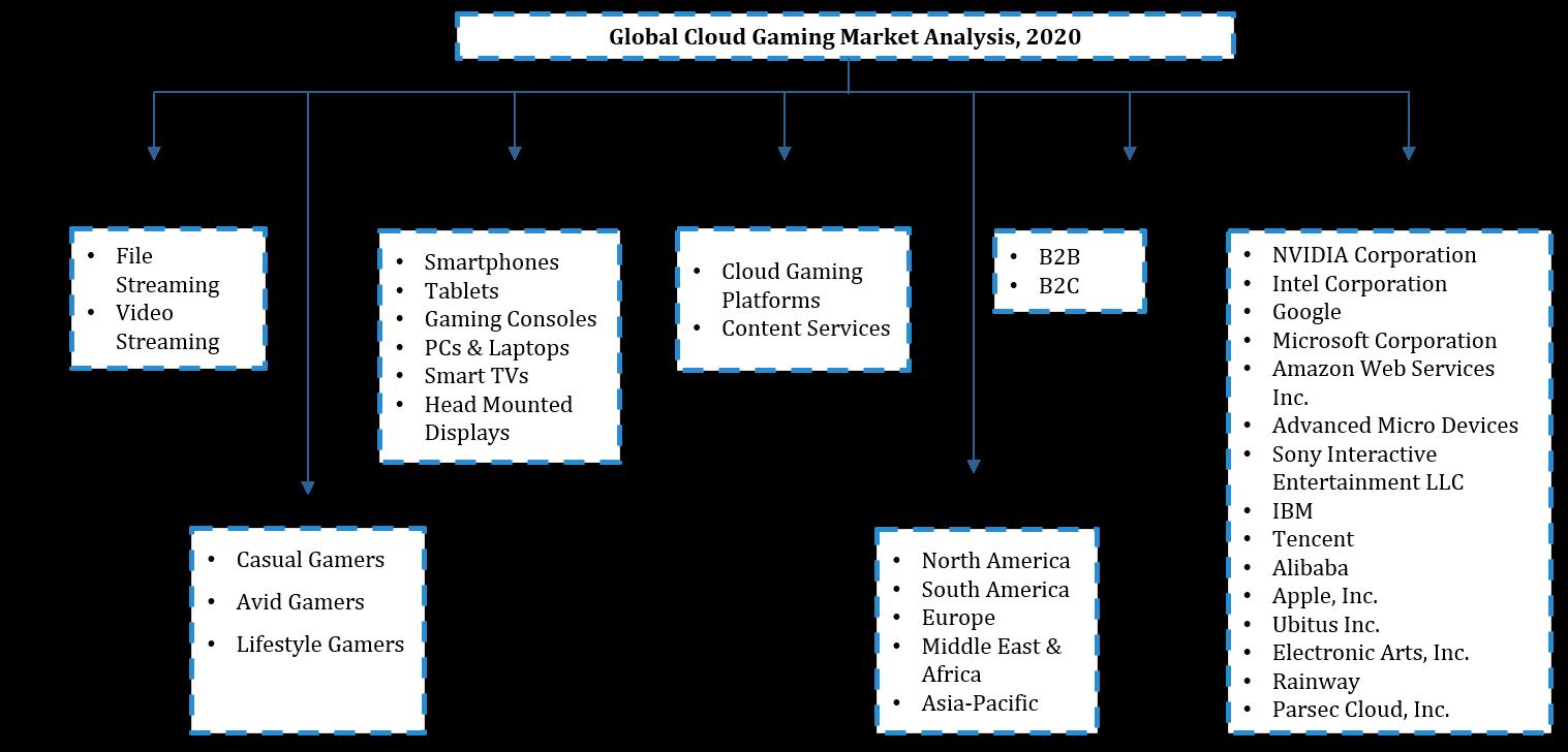 Global Cloud Gaming Market Segmentation
