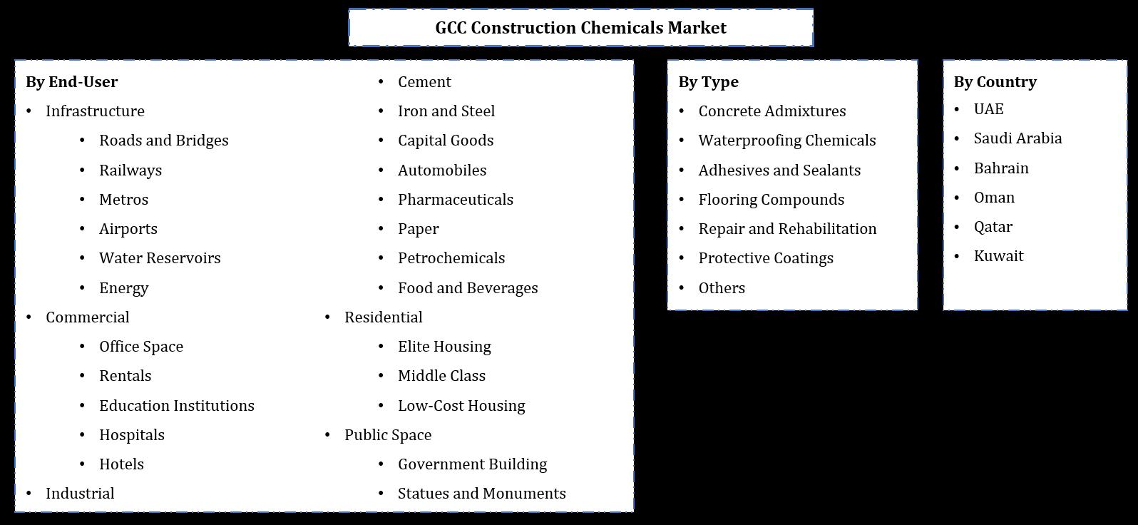 GCC Construction Chemicals Market Segmentation