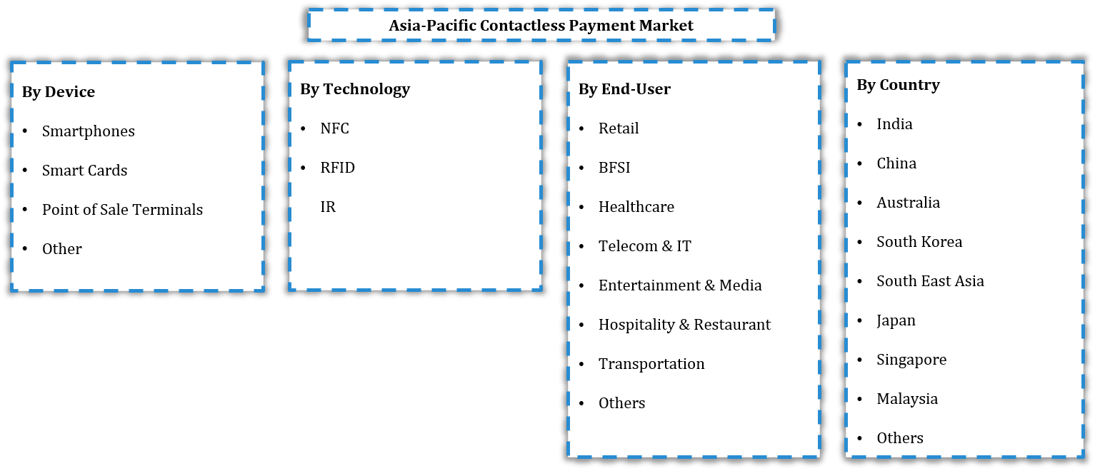 Asia Pacific Contactless Payment Market Segmentation
