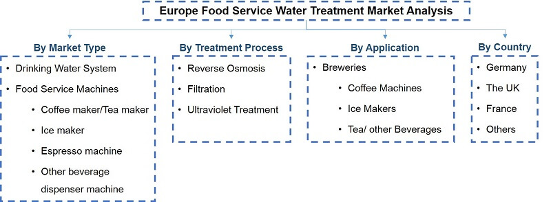 Europe Food Service Water Treatment Market Segmentation