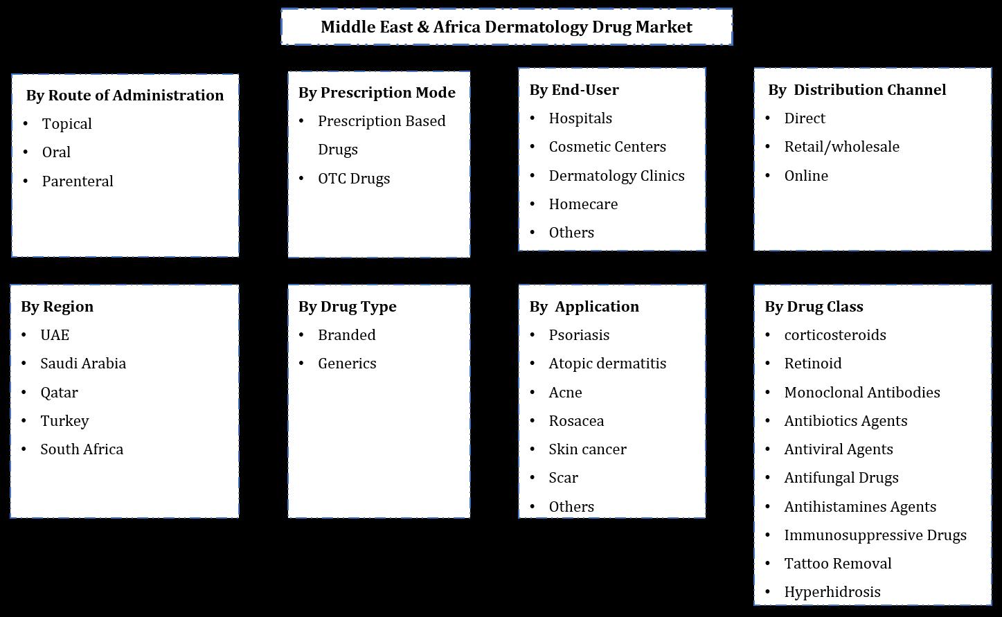Middle East & Africa Dermatology Drugs Market Segmentation