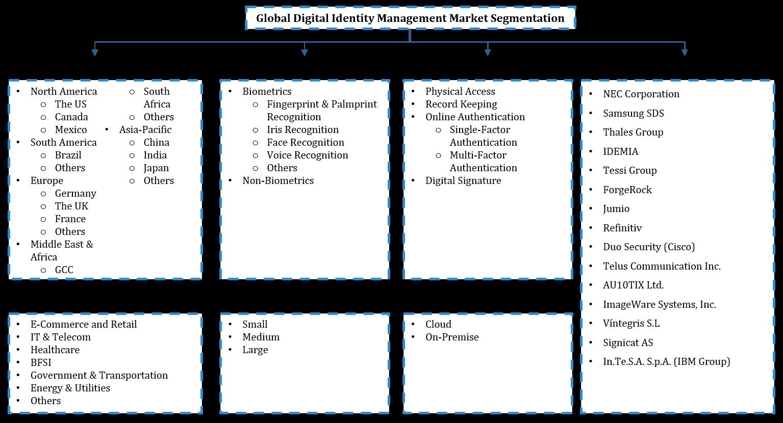 Global Digital Identity Management Market Segmentation