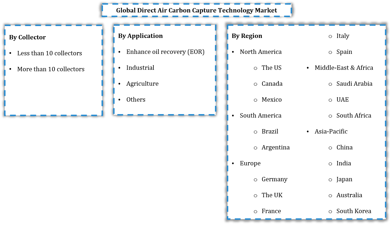 Global Direct Air Carbon Capture Technology Market Segmentation