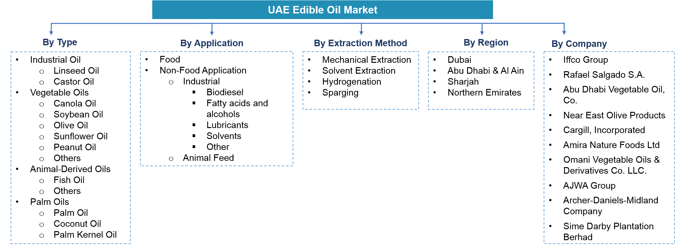 UAE Edible Oil Market Segmentation
