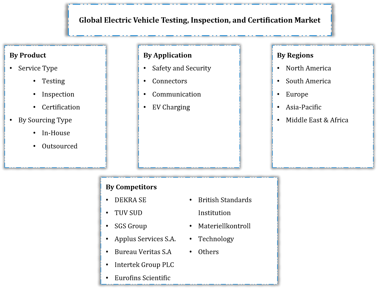 Global Electric Vehicle Testing, Inspection, and Certification Market Segmentation