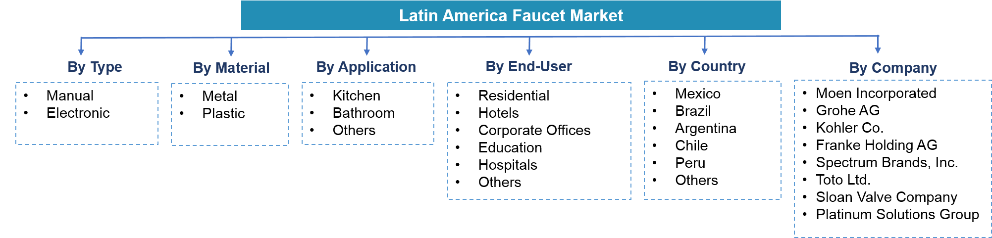 Latin America Faucet Market Segmentation