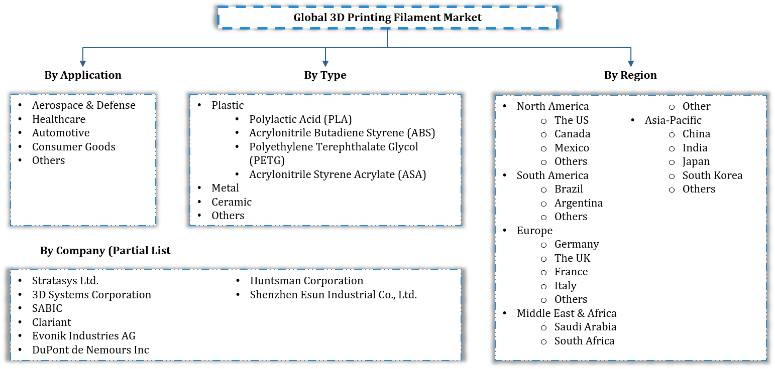 Global 3D Printing Filament Market Segmentation