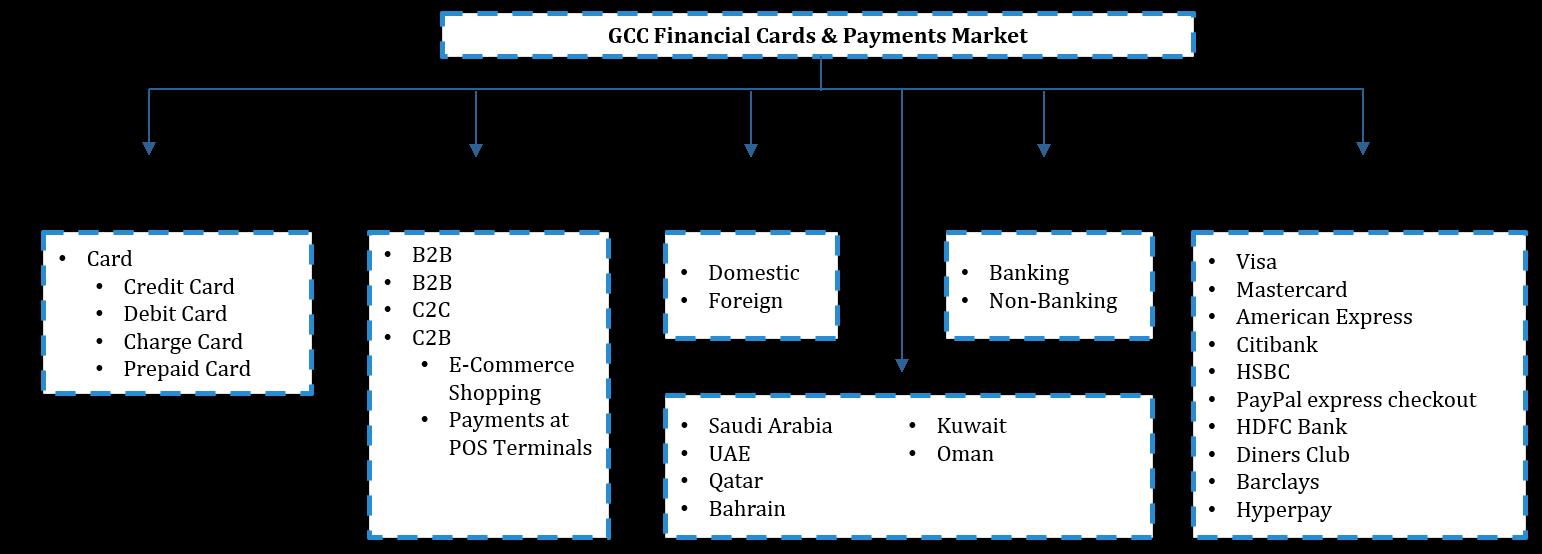 GCC Financial Cards & Payments Market Segmentation