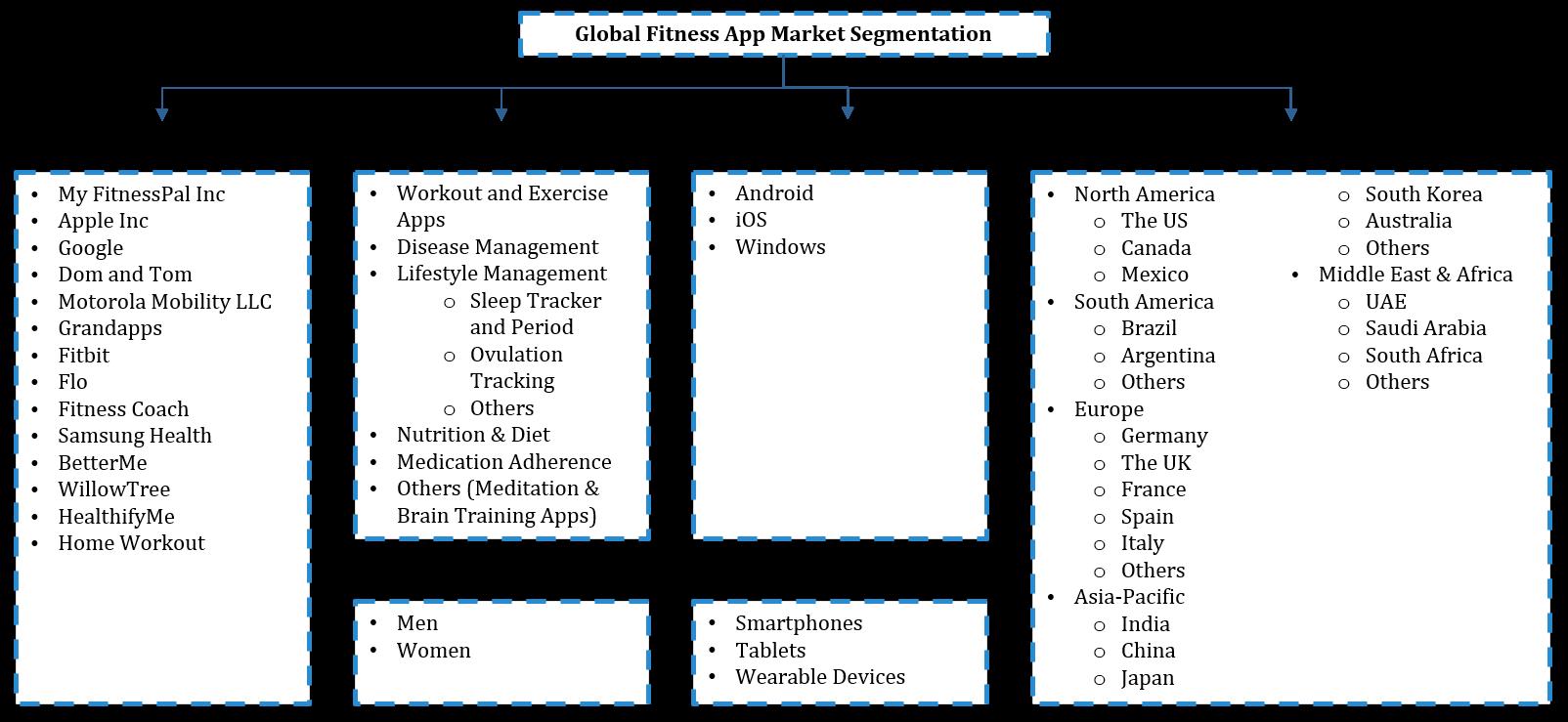 Global Fitness App Market Segmentation