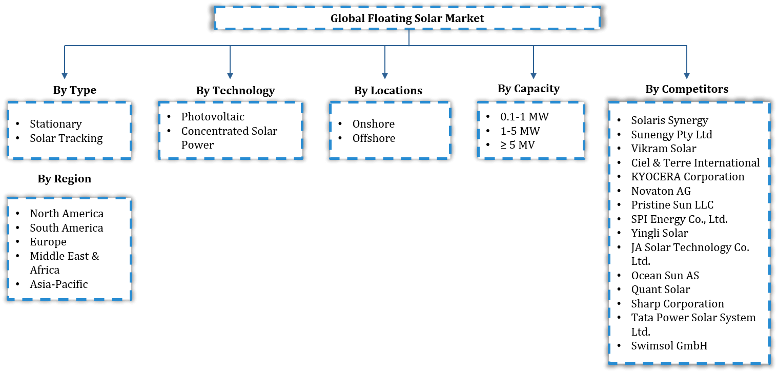 Floating Solar Market Segmentation