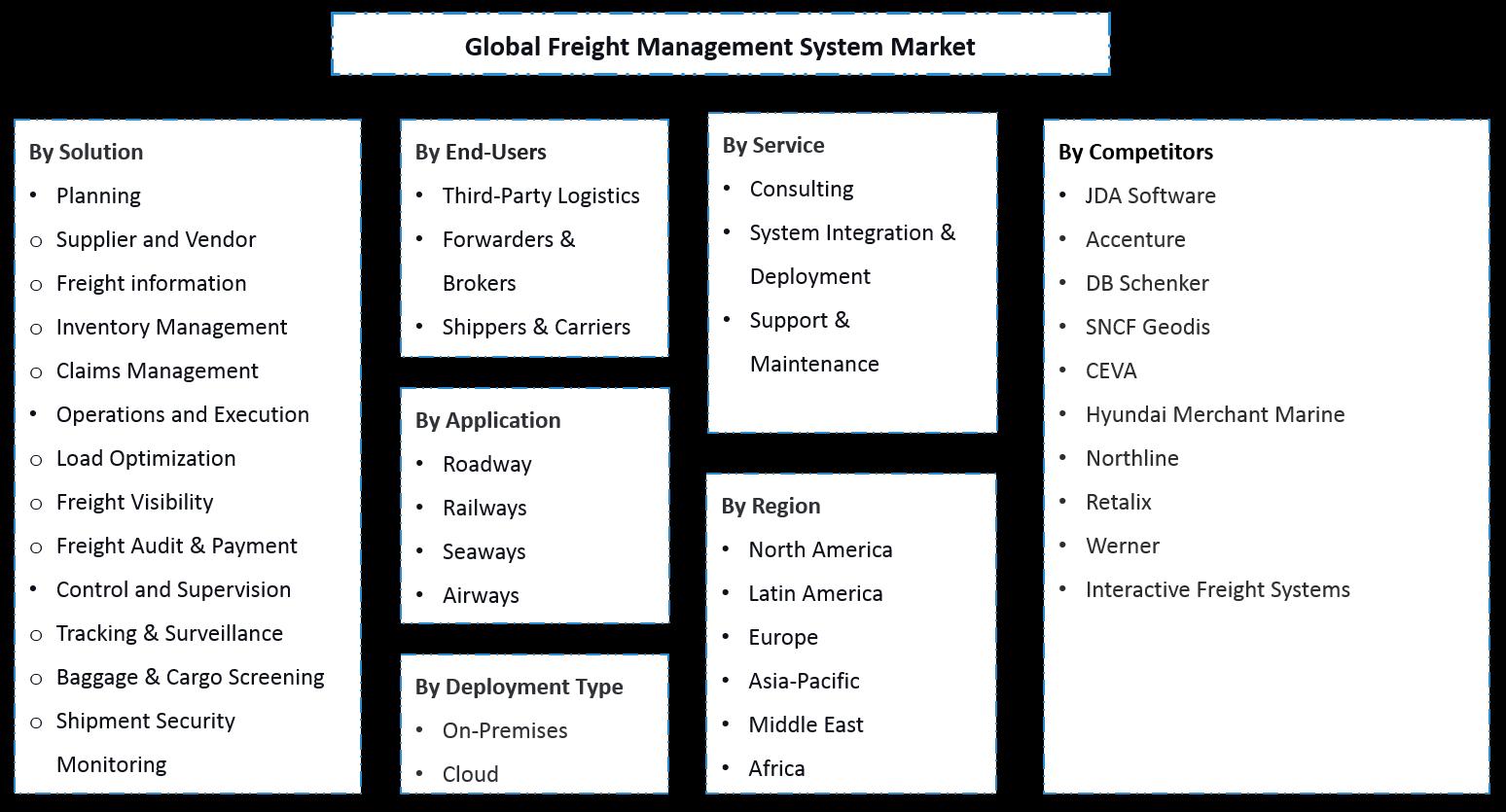 Global Freight Management System Market Segmentation