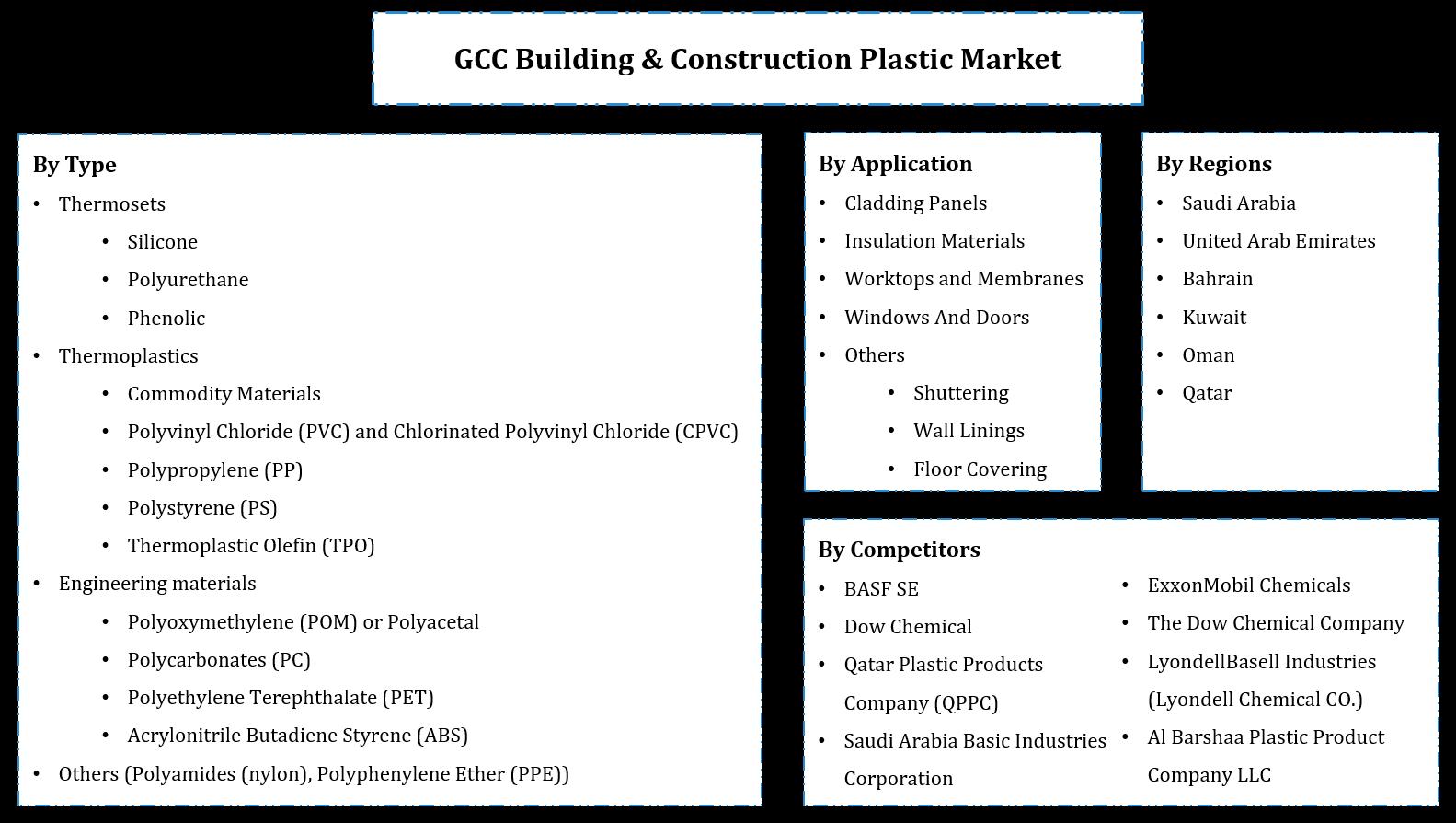 GCC Building & Construction Plastic  Market Segmentation